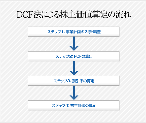 DCFの流れ